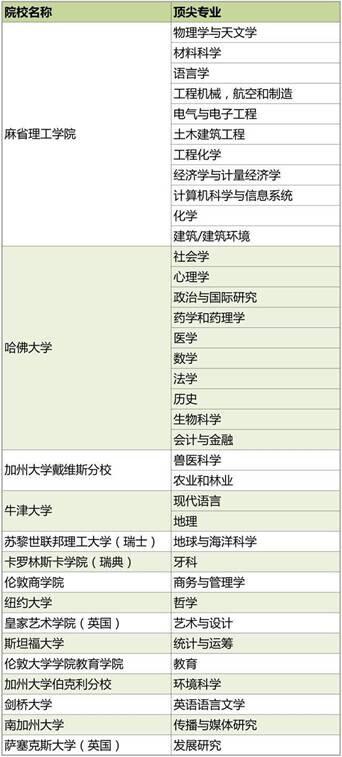 2015年QS世界大学专业排行