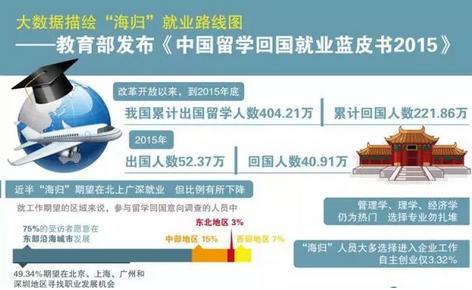 解读2015年中国留学生回国就业蓝皮书